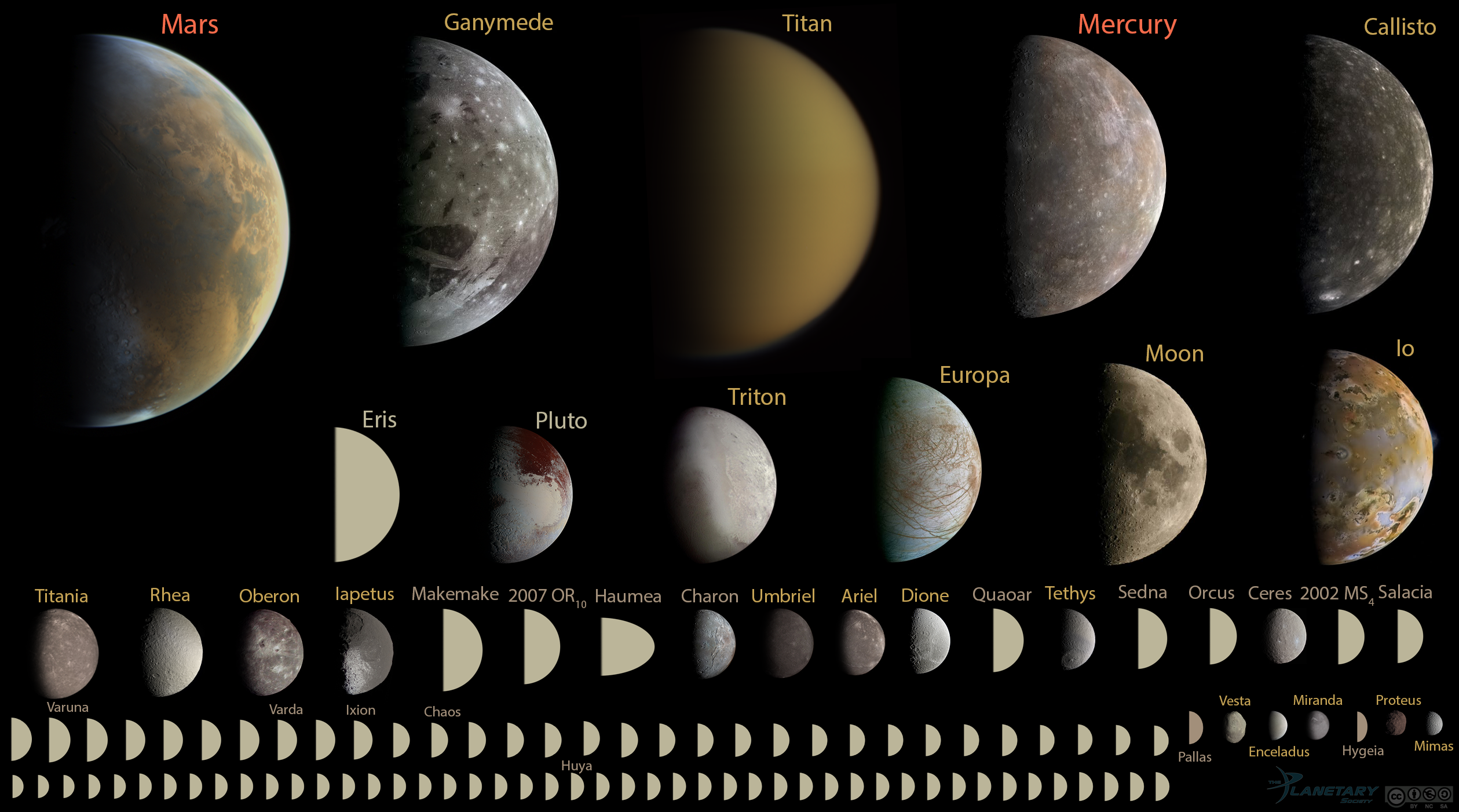 dwarf planets in our solar system - 1068×601